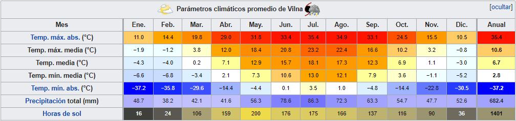 clima, tiempo y temperatura de lituania vilna